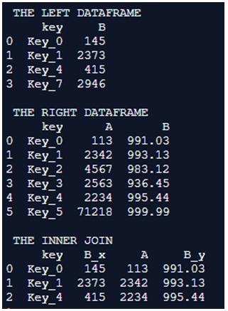 Pandas DataFrame.merge()-1.1