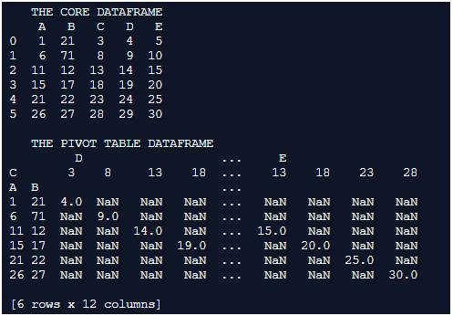 Pandas pivot_table() output 2