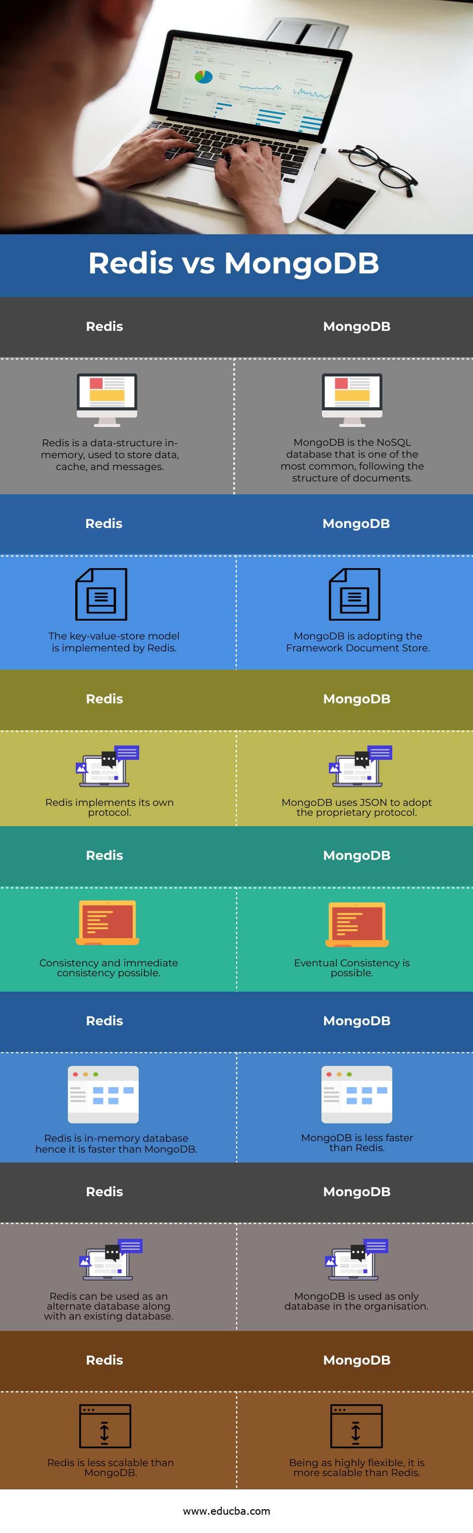 Redis vs MongoDB info