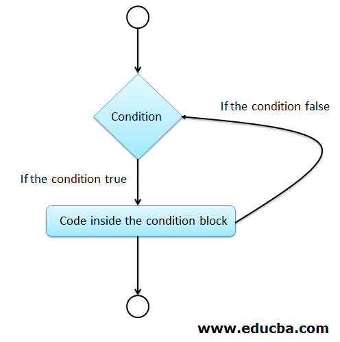 Flowchart of Scala if else