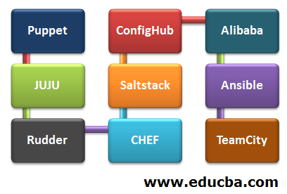 Software Configuration Management Tools