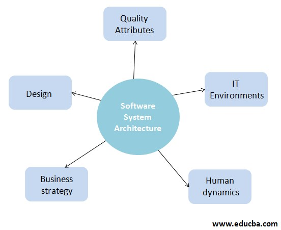 Explanation of Software System Architecture