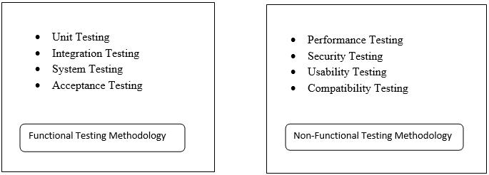 Software Testing Methodologies - 1
