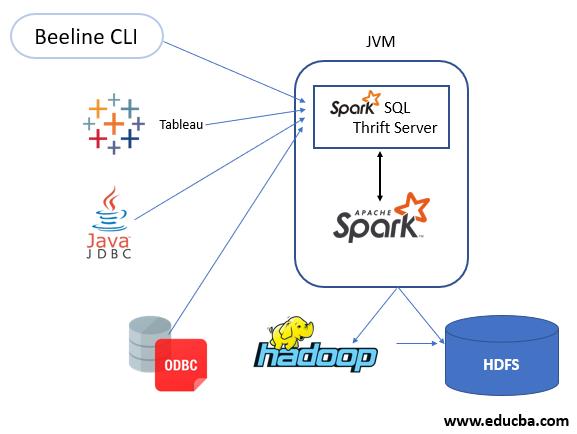 Spark thrift server CHART