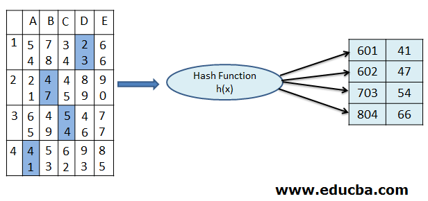 Example of Static Hashing