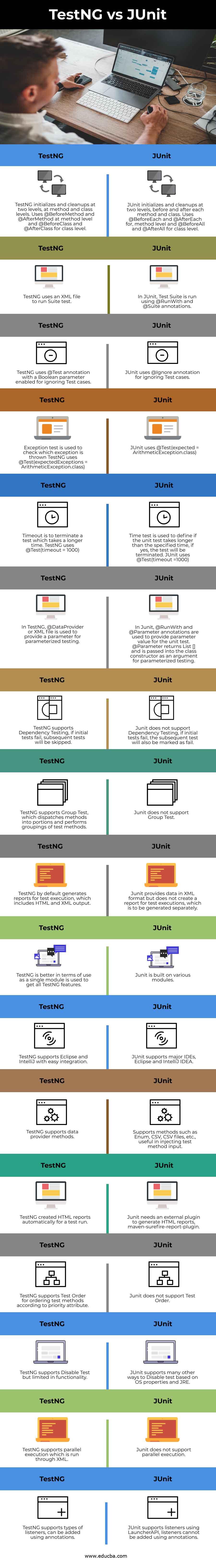 TestNG vs JUnit info