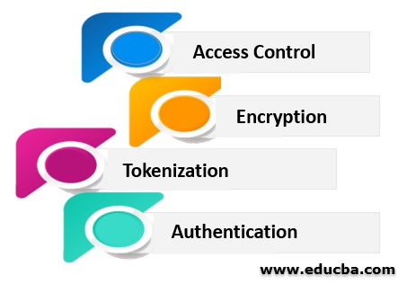 Types of Data Security Controls