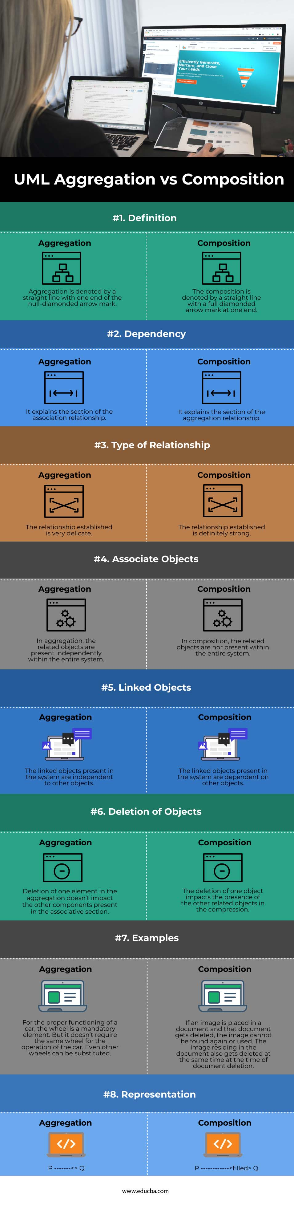 UML Aggregation vs Composition info