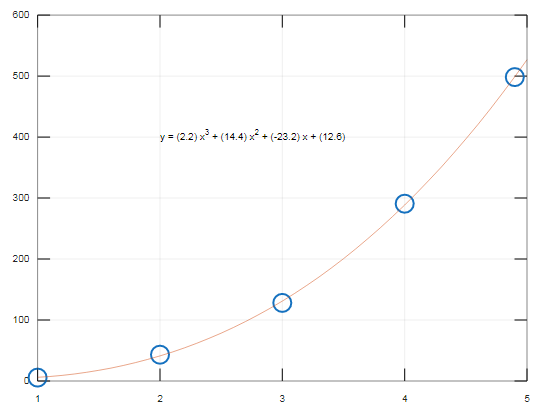 curve fitting Matlab output 1.1