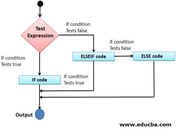 Diagram of IF-ELSEIF-ELSE in MySQL