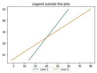 legend outside the plot