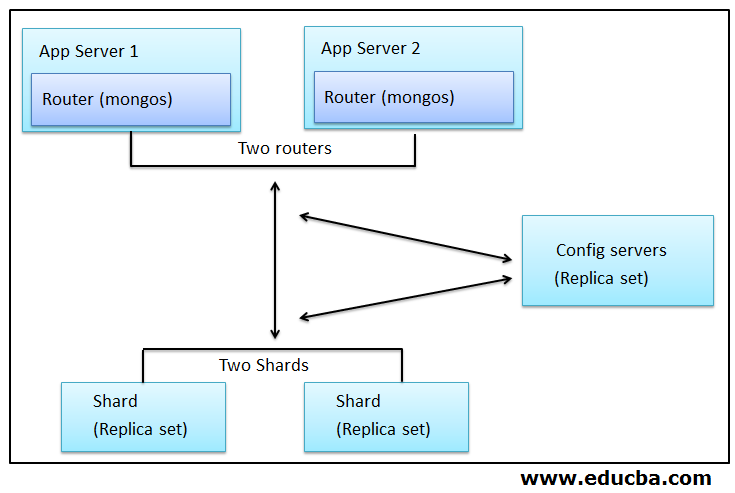 component description of sharding in MongoDB