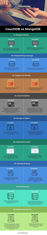 CouchDB-vs-MongoDB-info