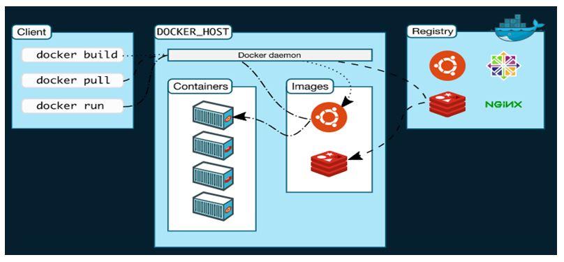 Docker Hosts 01
