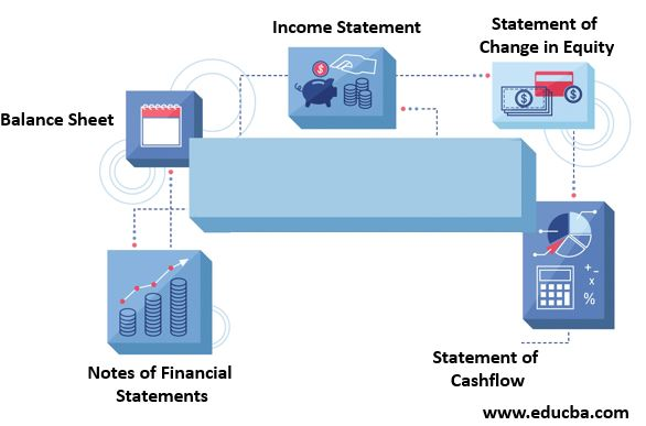 Examples of Financial Statement