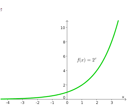 Exponential Function Example 1