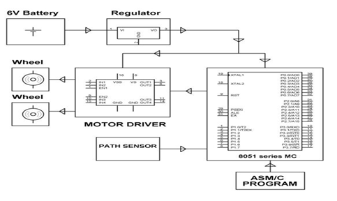 Using Microcontroller-1.5