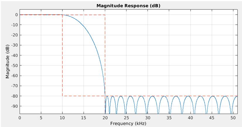 Low Pass Filter Matlab-1.3