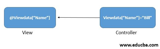 Introduction to MVC ViewData