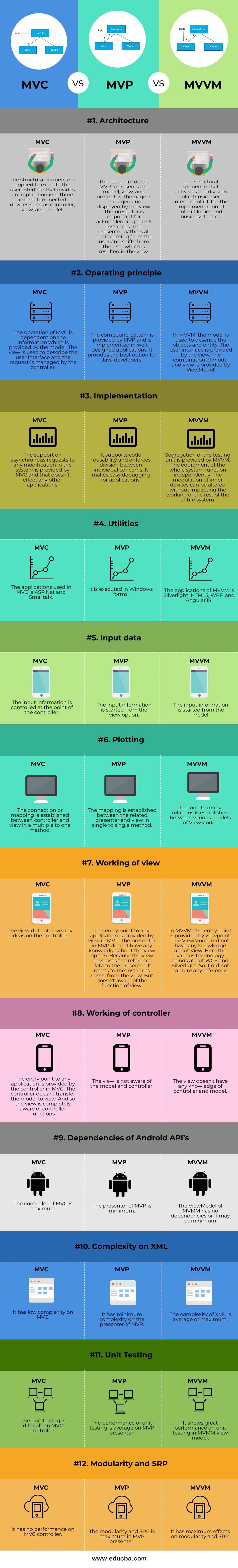 MVC vs MVP vs MVVM-info