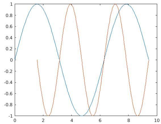 Matlab Plot Multiple Lines 1