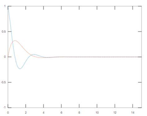 Matlab Plot Multiple Lines 3