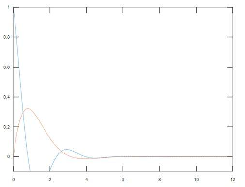 Matlab Plot Multiple Lines 4