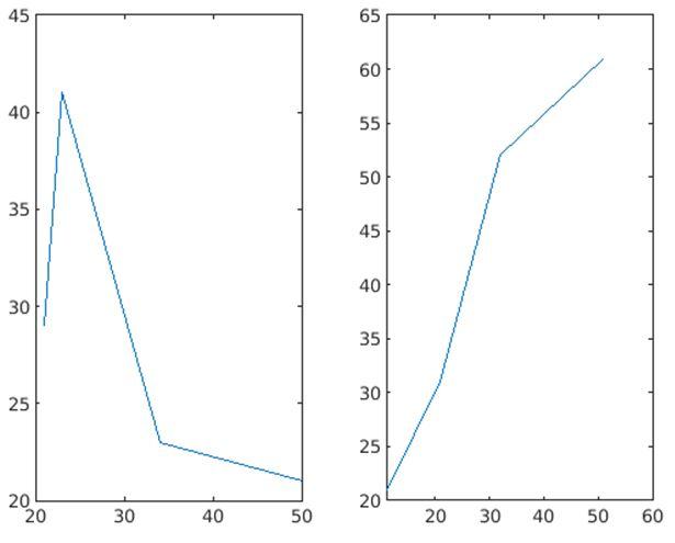 Matlab Plot Multiple Lines 5