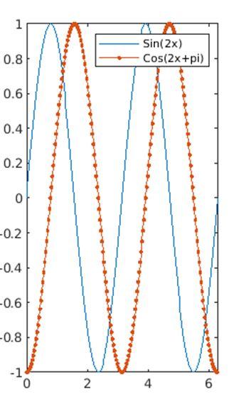 Matlab Plot Multiple Lines 6