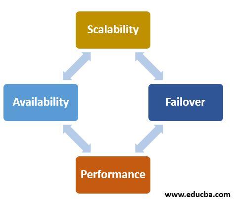 Performance Metrics of MySQL Cluster