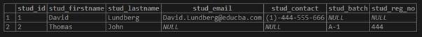 PostgreSQL UNIQUE Index Example 4