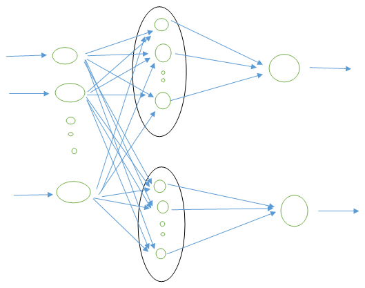 Probabilistic Neural Network Example