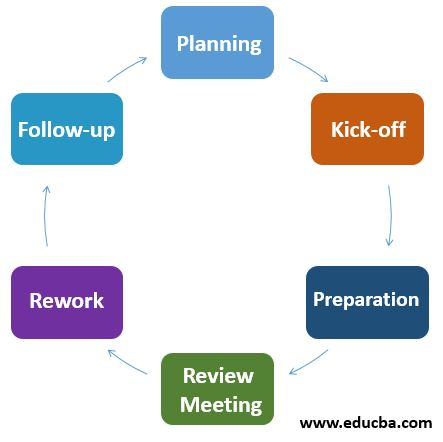 Process of Formal Review