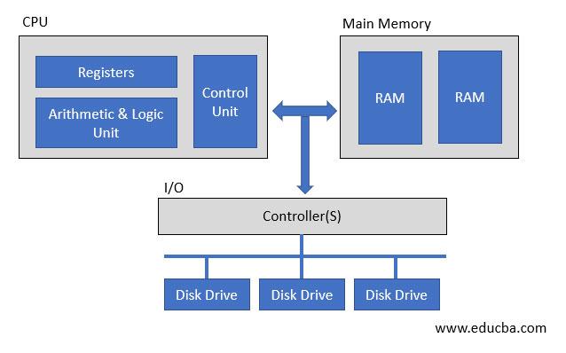Register-Memory-image