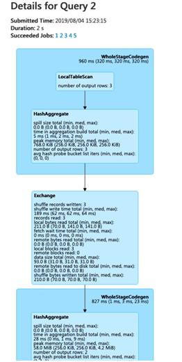 Spark web UI Example3