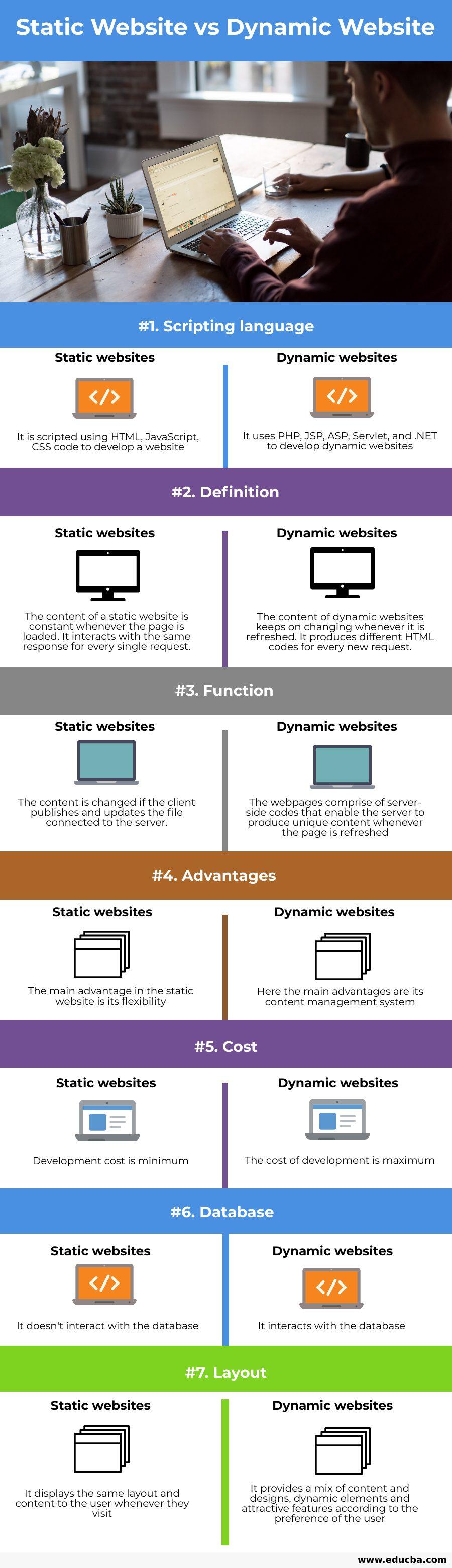 Static Website vs Dynamic Website_info