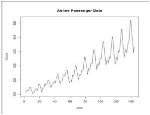 Time Series Analysis Example 2