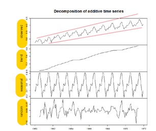 Time Series Analysis Example 3