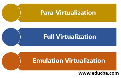 Types of Hardware Virtualization