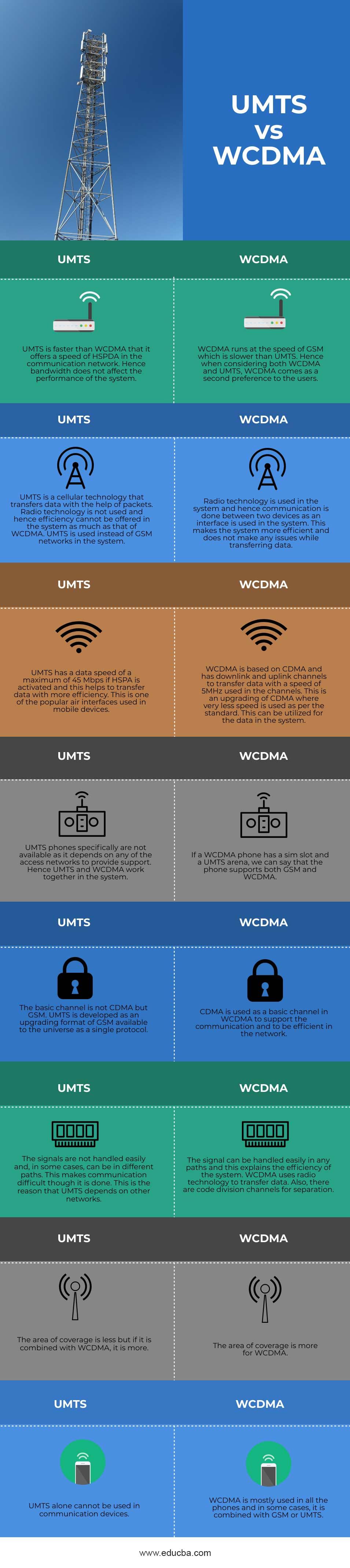 UMTS-vs-WCDMA-info