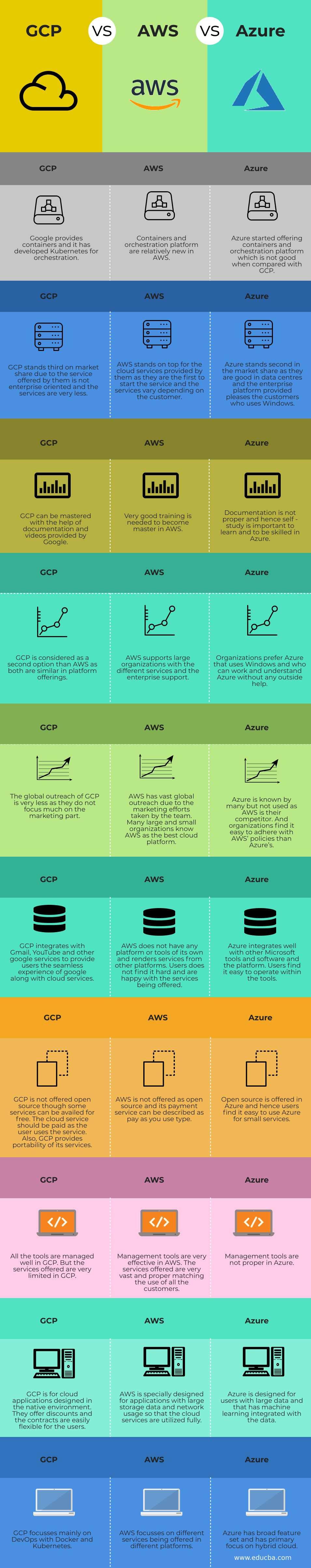 GCP vs AWS vs Azure (Infographics)