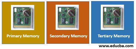 Types of Data Storage in Database