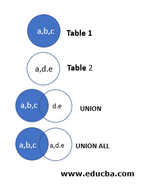 pictorial depiction of UNION ALL