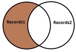 postgreSQL EXCEPT 1