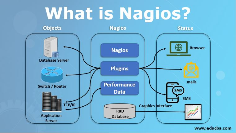 what is nagios