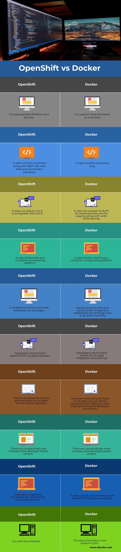 OpenShift vs Docker (Infographics)