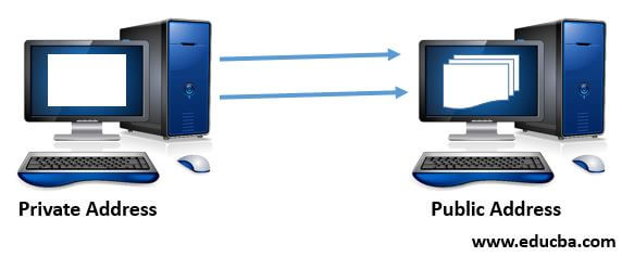Different Types of IP Address
