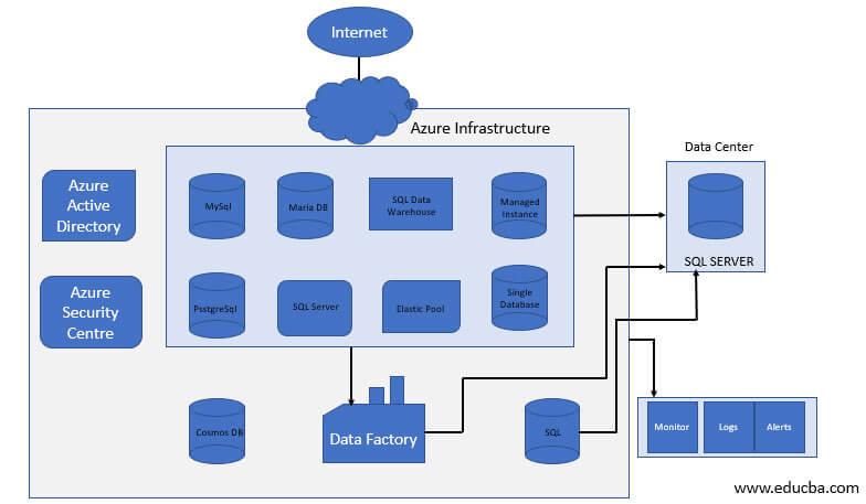 Azure Database service architecture