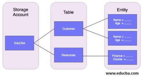 Azure Table Storage Architecture