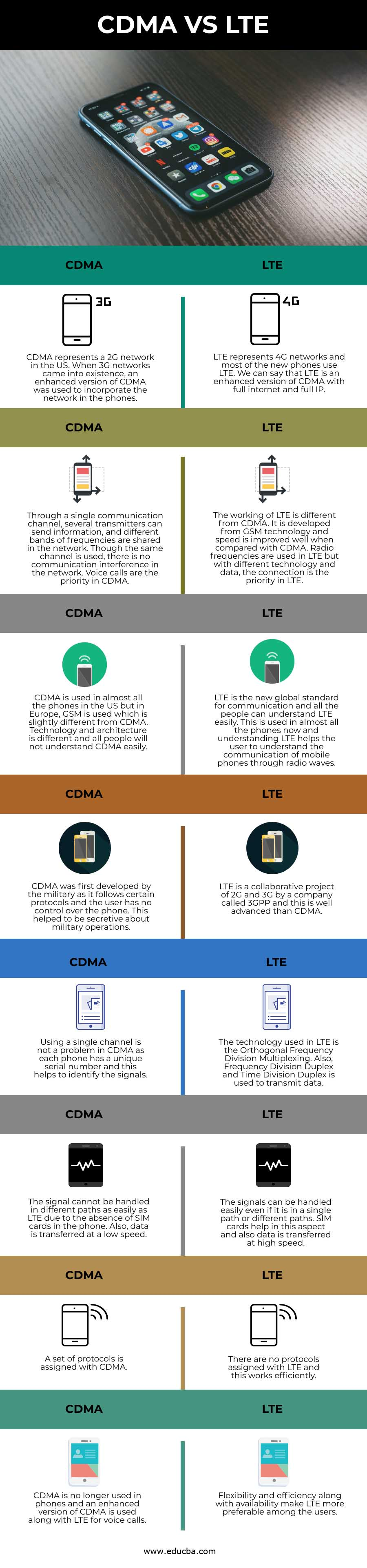 CDMA VS LTE info